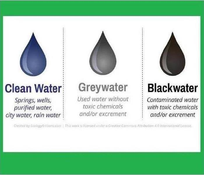 graphic showing Water Classifications